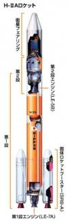 ロケットの構造はどうなってるの?